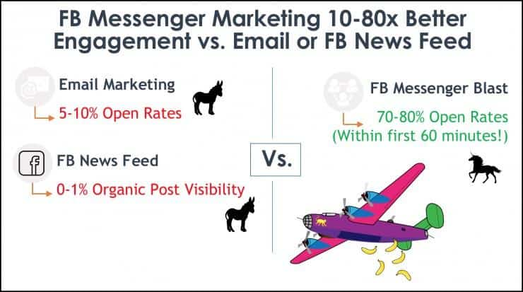 Get 10-80x better engage vs. Email or social media