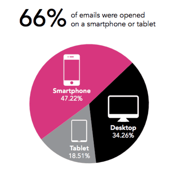 email-mobile-stats