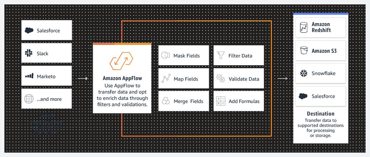 appflow_diagram