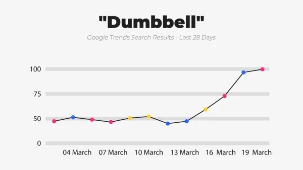 dumbbell-trends