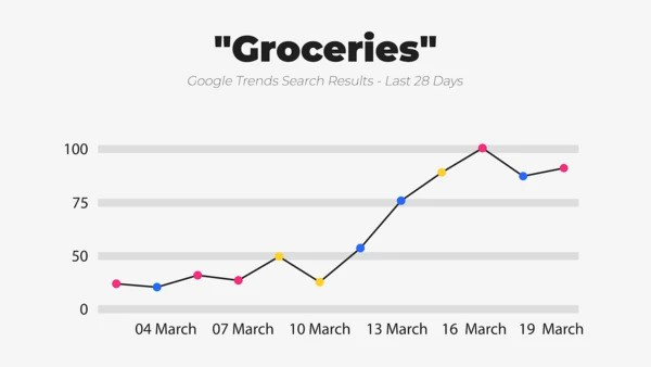 groceries-trends