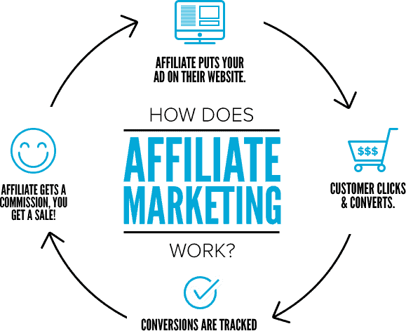 affiliate marketing (how it works