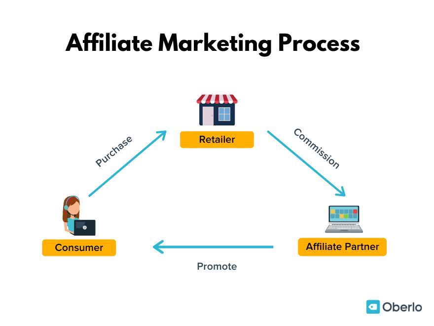 affiliate marketing (process