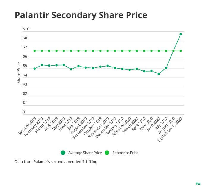 palantir-share-price-with-reference