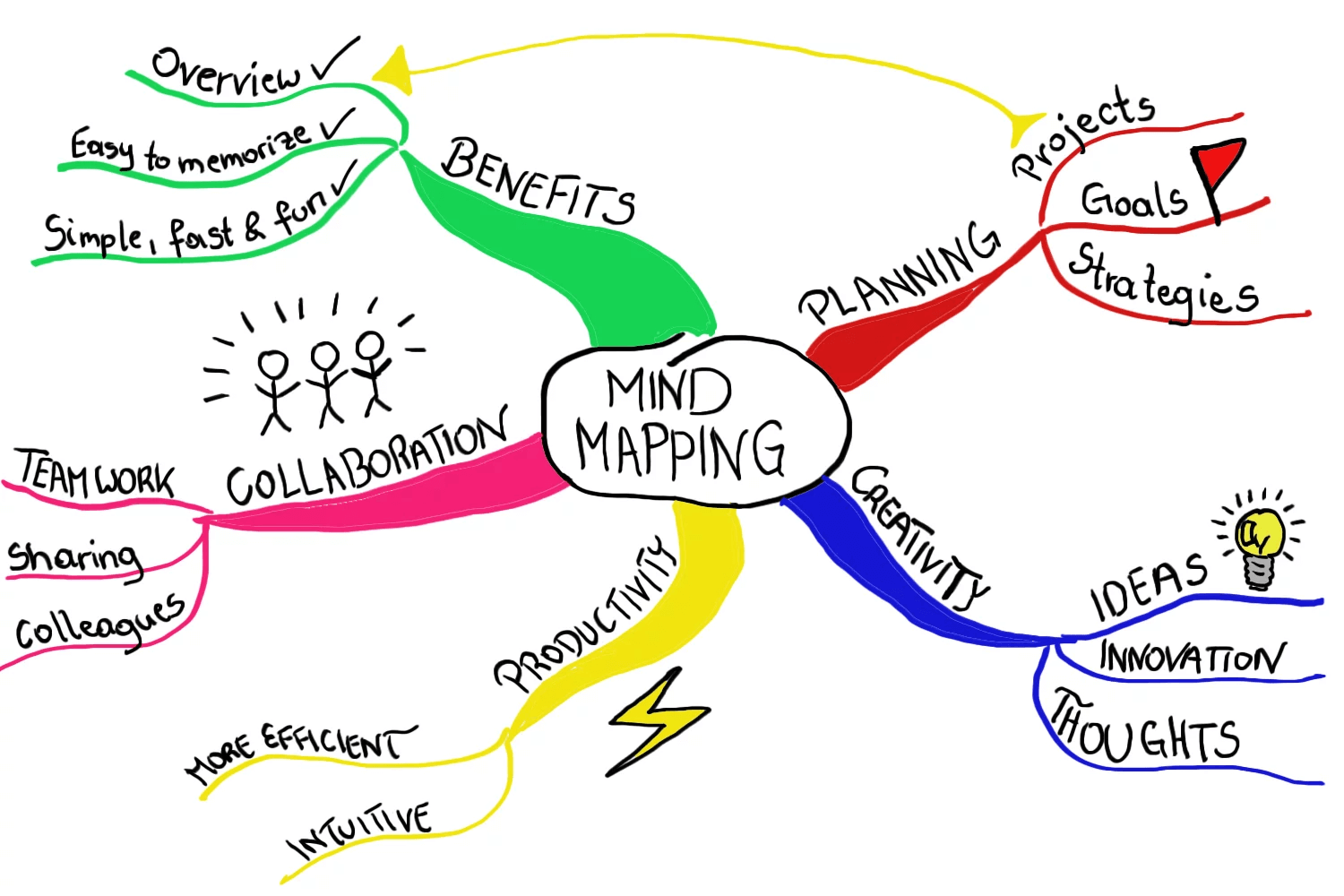 what-is-mind-map