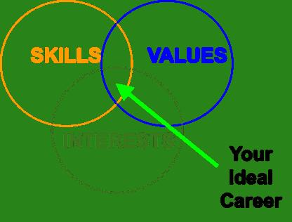 skills-and-interest