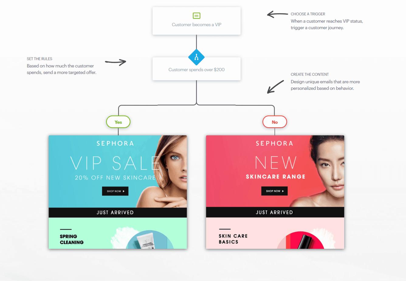 personalization-email-marketing