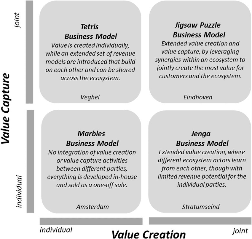 Business-model-matrix-with-four-distinct-types-of-business-models-relevant-to-the-smart