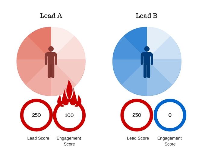 lead-scoring-ideal-client